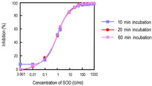 SOD Inhibition Curve